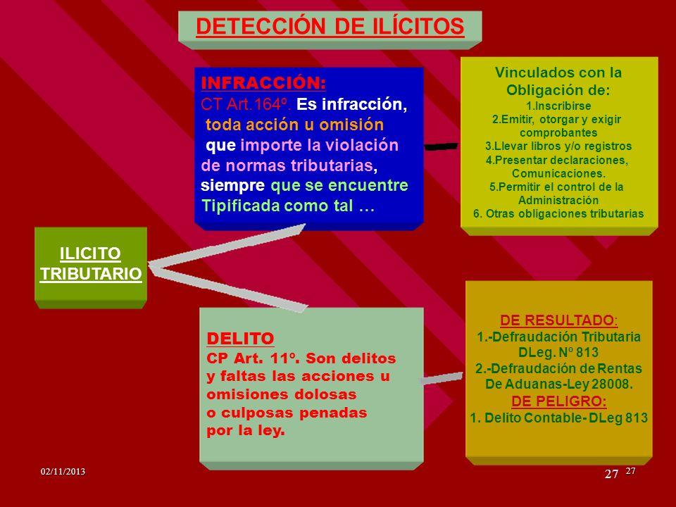 27 27 02/11/2013 ILICITO TRIBUTARIO INFRACCIÓN: CT Art.164º. Es infracción, toda acción u omisión que importe la violación de normas tributarias, siem