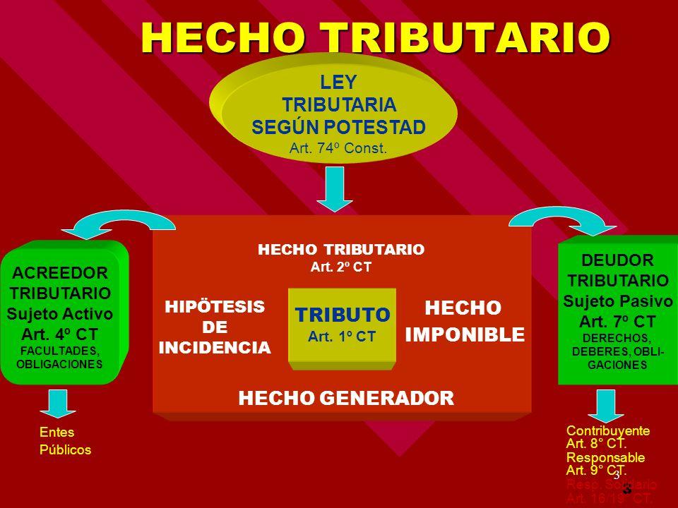 3 HECHO TRIBUTARIO HECHO TRIBUTARIO LEY TRIBUTARIA SEGÚN POTESTAD Art. 74º Const. TRIBUTO Art. 1º CT HECHO IMPONIBLE HECHO GENERADOR HIPÖTESIS DE INCI