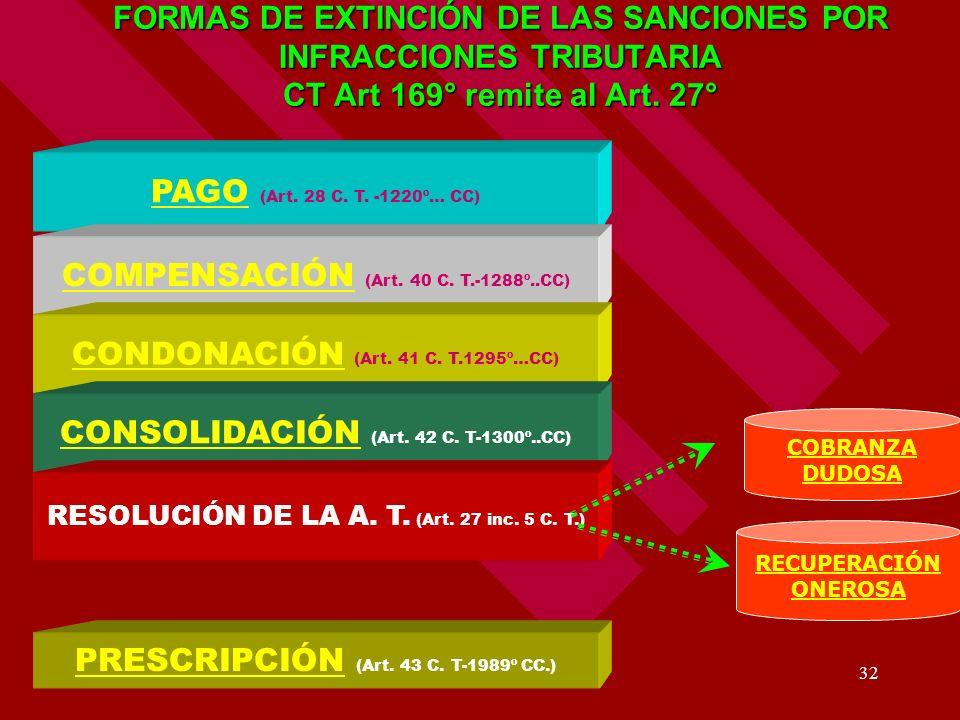 32 FORMAS DE EXTINCIÓN DE LAS SANCIONES POR INFRACCIONES TRIBUTARIA CT Art 169° remite al Art. 27° COBRANZA DUDOSA RECUPERACIÓN ONEROSA PAGOPAGO (Art.