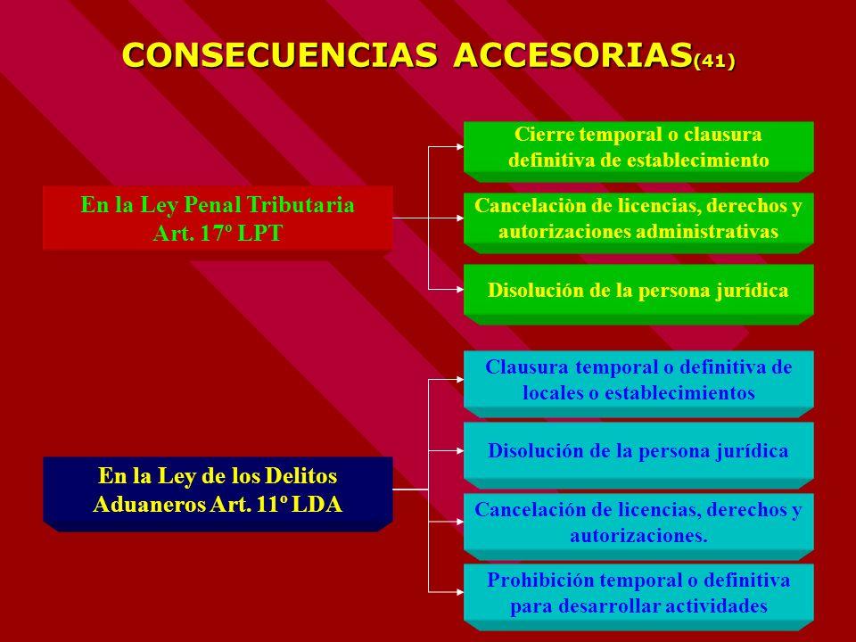 79 CONSECUENCIAS ACCESORIAS (41) Cancelaciòn de licencias, derechos y autorizaciones administrativas Cierre temporal o clausura definitiva de establec