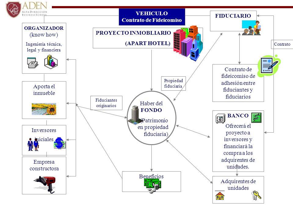 Aporta el inmueble Inversores iniciales Empresa constructora FIDUCIARIO ORGANIZADOR (know how) Ingeniería técnica, legal y financiera Haber del FONDO