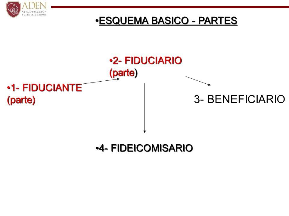 3- BENEFICIARIO 2- FIDUCIARIO (parte)2- FIDUCIARIO (parte) 4- FIDEICOMISARIO4- FIDEICOMISARIO 1- FIDUCIANTE (parte)1- FIDUCIANTE (parte) ESQUEMA BASIC