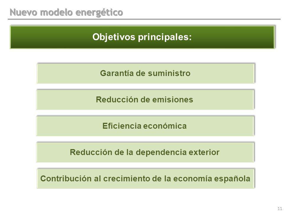 11 Objetivos principales: Garantía de suministro Eficiencia económica Reducción de la dependencia exterior Reducción de emisiones Nuevo modelo energét