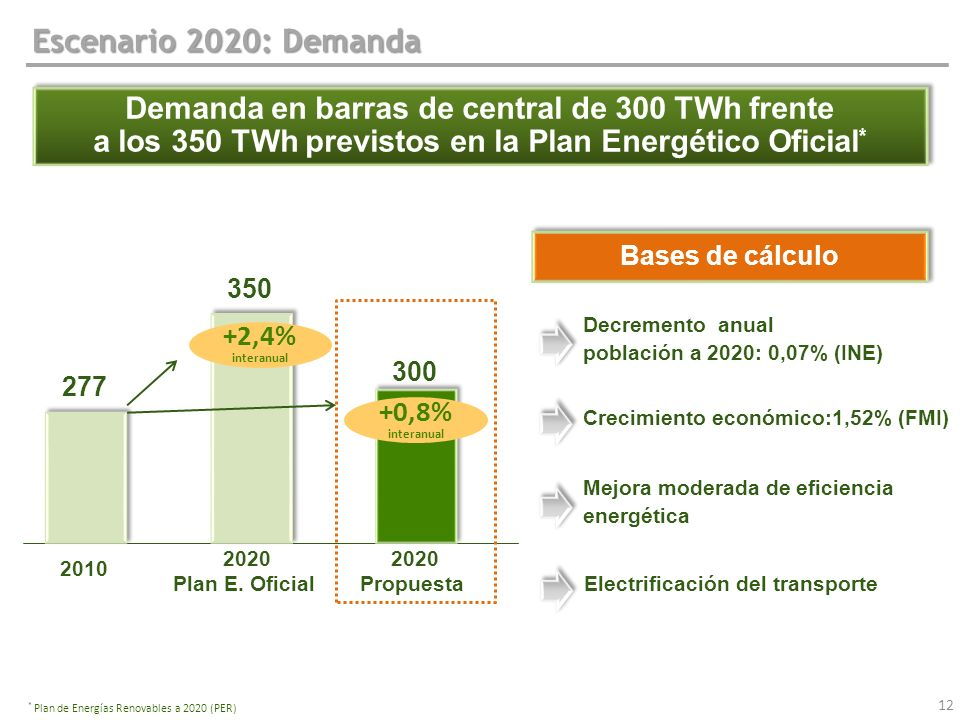 Escenario 2020: Demanda Demanda en barras de central de 300 TWh frente a los 350 TWh previstos en la Plan Energético Oficial * Demanda en barras de ce