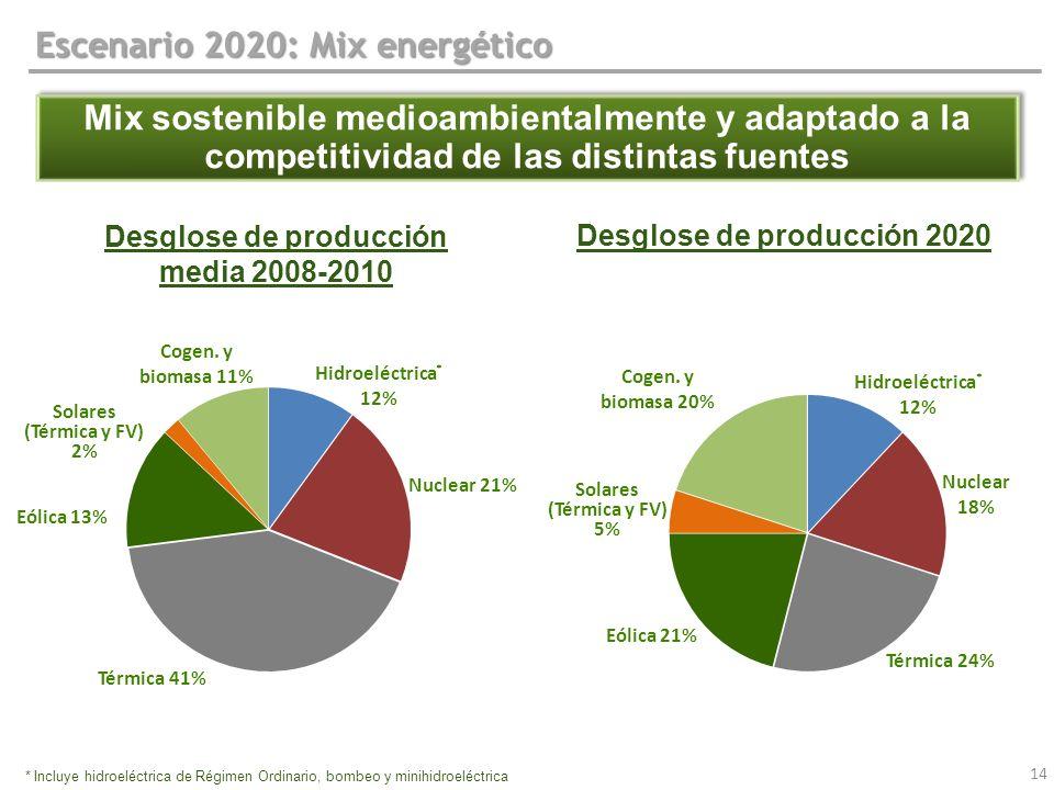 14 Escenario 2020: Mix energético Mix sostenible medioambientalmente y adaptado a la competitividad de las distintas fuentes Desglose de producción 20