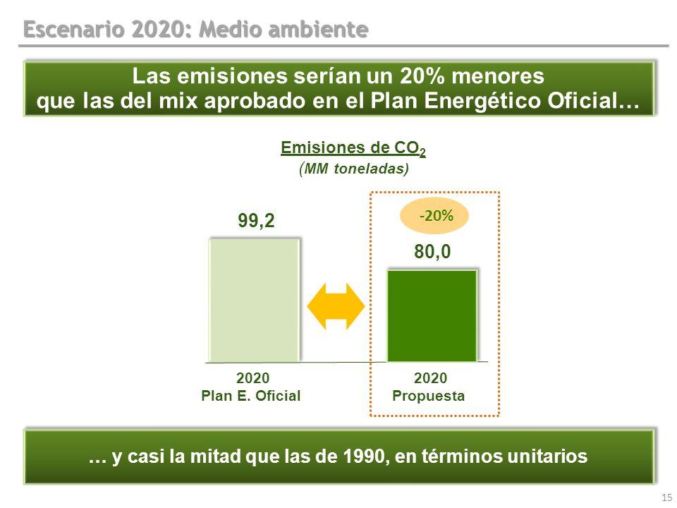 15 Escenario 2020: Medio ambiente Las emisiones serían un 20% menores que las del mix aprobado en el Plan Energético Oficial… Las emisiones serían un