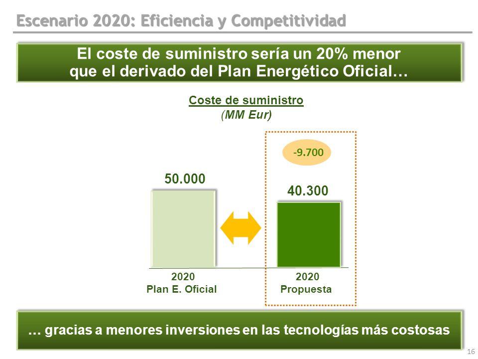 16 Escenario 2020: Eficiencia y Competitividad El coste de suministro sería un 20% menor que el derivado del Plan Energético Oficial… El coste de sumi