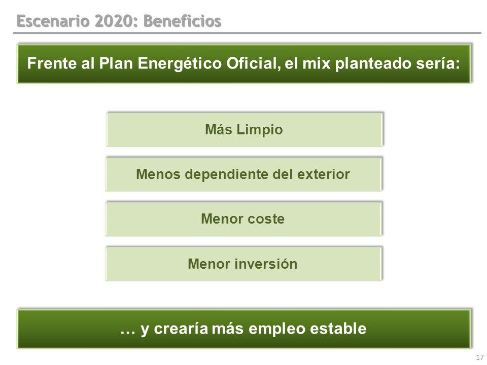 17 Escenario 2020: Beneficios Frente al Plan Energético Oficial, el mix planteado sería: Más Limpio Menor coste Menor inversión Menos dependiente del