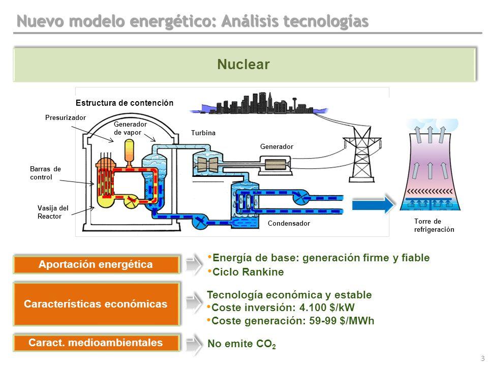 3 Nuclear Nuevo modelo energético: Análisis tecnologías Caract. medioambientales Aportación energética Energía de base: generación firme y fiable Cicl
