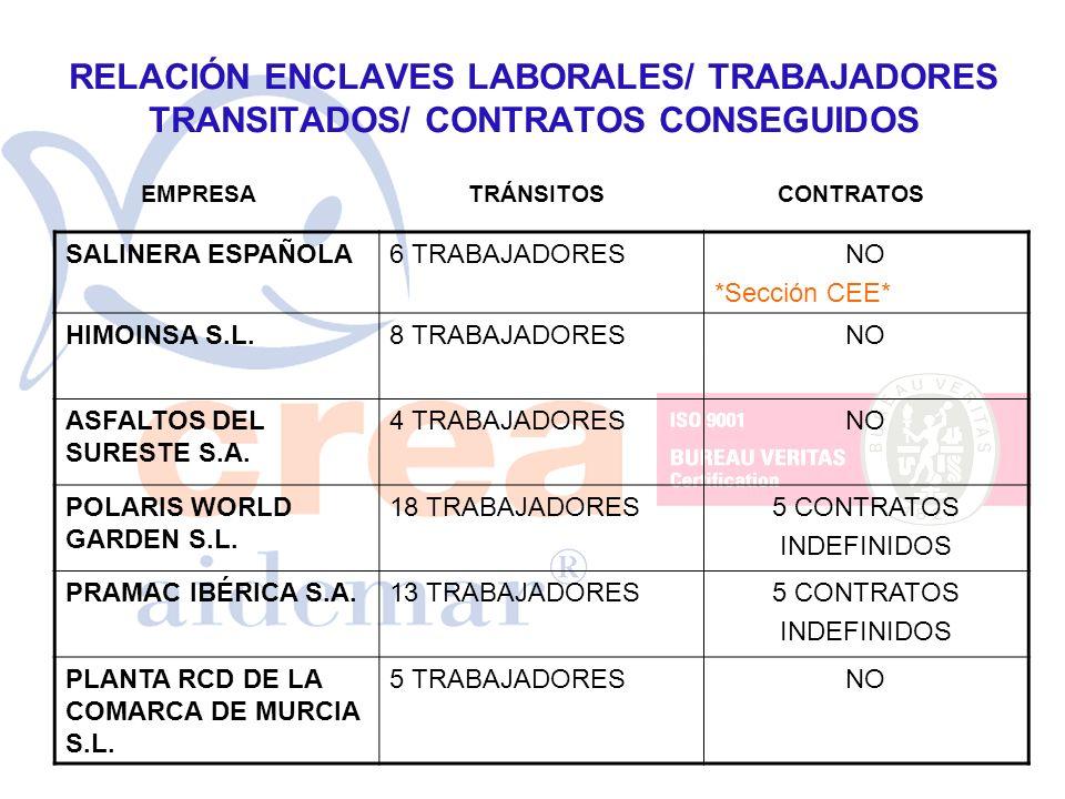 RELACIÓN ENCLAVES LABORALES/ TRABAJADORES TRANSITADOS/ CONTRATOS CONSEGUIDOS SALINERA ESPAÑOLA6 TRABAJADORESNO *Sección CEE* HIMOINSA S.L.8 TRABAJADOR
