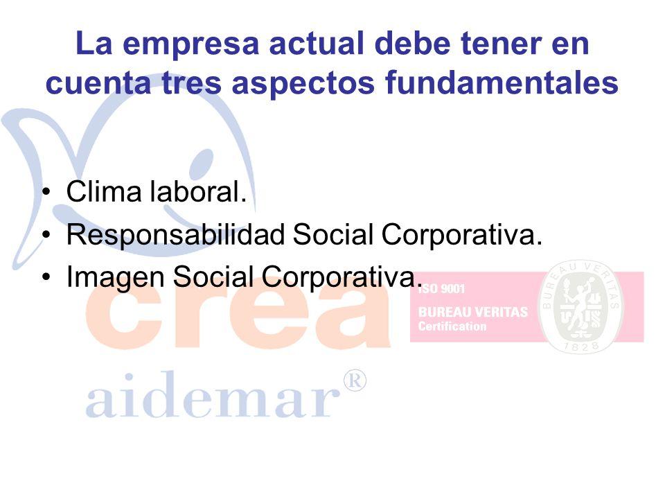 La empresa actual debe tener en cuenta tres aspectos fundamentales Clima laboral. Responsabilidad Social Corporativa. Imagen Social Corporativa.
