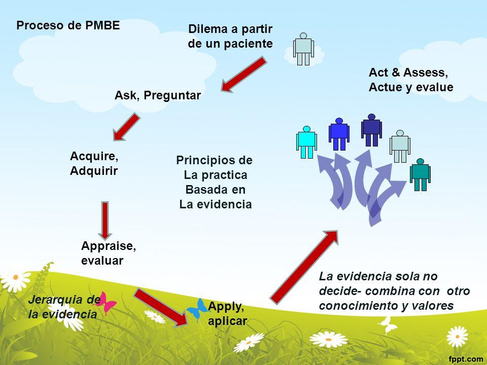 Ask, Preguntar Acquire, Adquirir Appraise, evaluar Apply, aplicar Act & Assess, Actue y evalue Dilema a partir de un paciente Principios de La practic