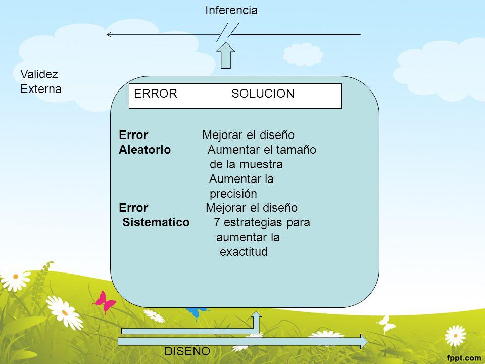ERROR SOLUCION Error Mejorar el diseño Aleatorio Aumentar el tamaño de la muestra Aumentar la precisión Error Mejorar el diseño Sistematico 7 estrateg