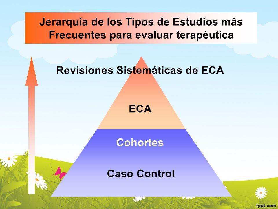 Jerarquía de los Tipos de Estudios más Frecuentes para evaluar terapéutica Revisiones Sistemáticas de ECA ECA Cohortes Caso Control