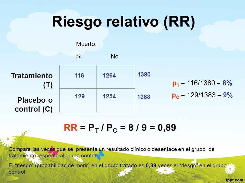 Riesgo relativo (RR) p C = 129/1383 = 9% p T = 116/1380 = 8% Tratamiento (T) Placebo o control (C) Si No 116 1291254 1264 1383 1380 Muerto: RR = P T /
