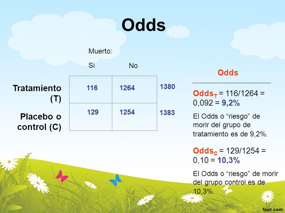 Odds Odds C = 129/1254 = 0,10 = 10,3% El Odds o riesgo de morir del grupo control es de 10,3%. Odds T = 116/1264 = 0,092 = 9,2% El Odds o riesgo de mo