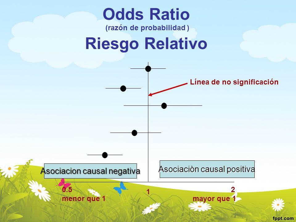 2 mayor que 1 0.5 menor que 1 1 Línea de no significación Odds Ratio (razón de probabilidad ) Riesgo Relativo Asociacion causal negativa Asociaciòn ca