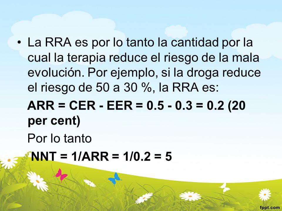 La RRA es por lo tanto la cantidad por la cual la terapia reduce el riesgo de la mala evolución. Por ejemplo, si la droga reduce el riesgo de 50 a 30