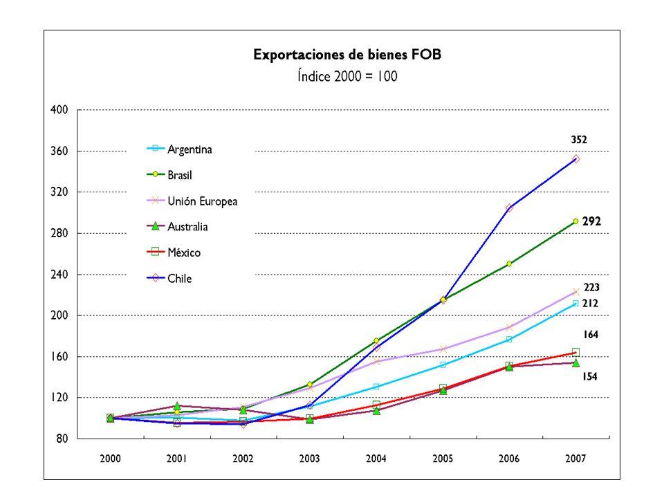 2.b.Financiaciones de proyectos de inversión de exportadores.