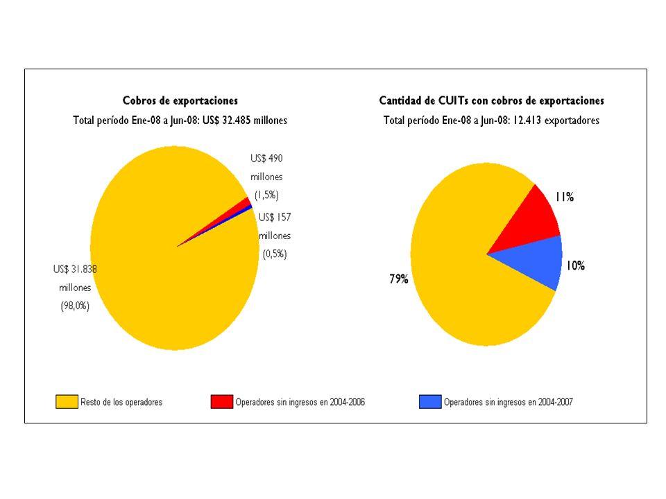 2.d.Descuentos de créditos de exportaciones. Descuentos en entidades del exterior.