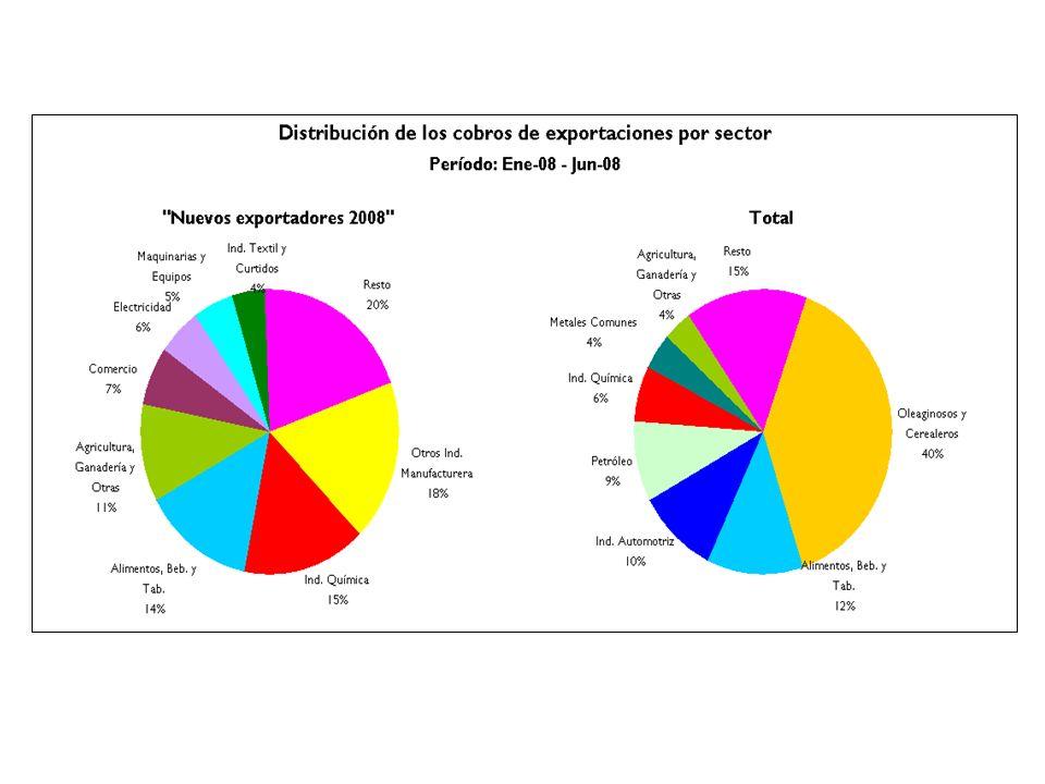 2.d.Descuentos de créditos de exportaciones.