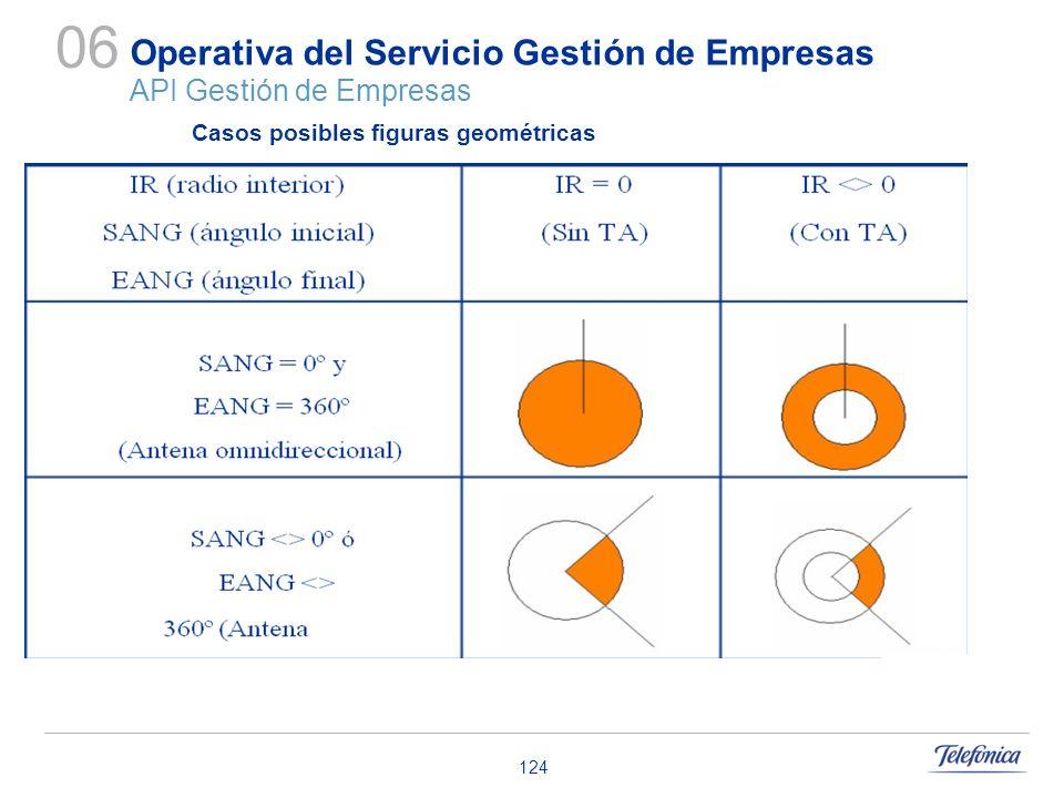 124 Operativa del Servicio Gestión de Empresas API Gestión de Empresas 06 Casos posibles figuras geométricas