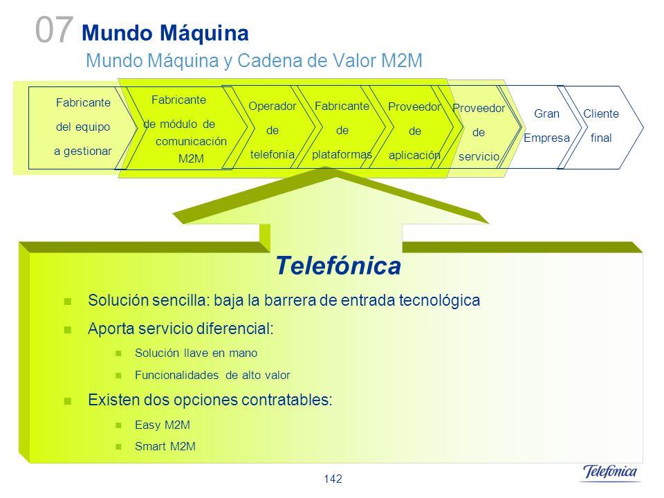 142 Telefónica Solución sencilla: baja la barrera de entrada tecnológica Aporta servicio diferencial: Solución llave en mano Funcionalidades de alto v
