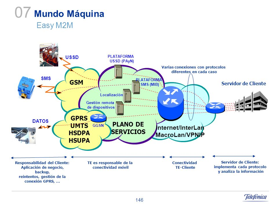146 GSM GPRS UMTS HSDPA HSUPA Servidor de Cliente PLANO DE SERVICIOS GGSN Internet/InterLan MacroLan/VPNIP DATOS SMS USSD PLATAFORMA USSD (PAyN) PLATA