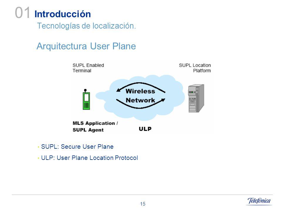 15 Introducción Tecnologías de localización. Arquitectura User Plane 01 SUPL: Secure User Plane ULP: User Plane Location Protocol