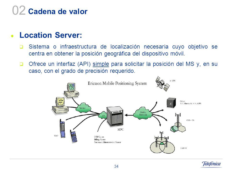 34 Cadena de valor Location Server: Sistema o infraestructura de localización necesaria cuyo objetivo se centra en obtener la posición geográfica del