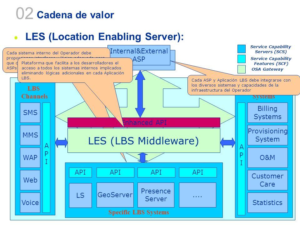 37 Cadena de valor LES (Location Enabling Server): 02 SMS MMS WAP Web Voice Service Capability Features (SCF) Service Capability Servers (SCS) Billing