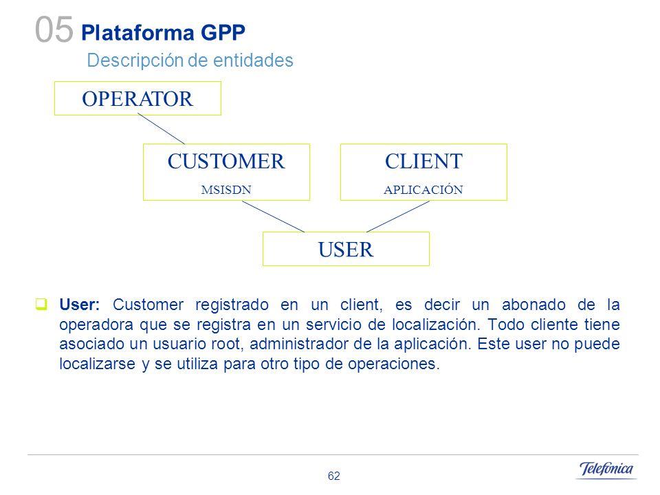 62 Plataforma GPP Descripción de entidades User: Customer registrado en un client, es decir un abonado de la operadora que se registra en un servicio