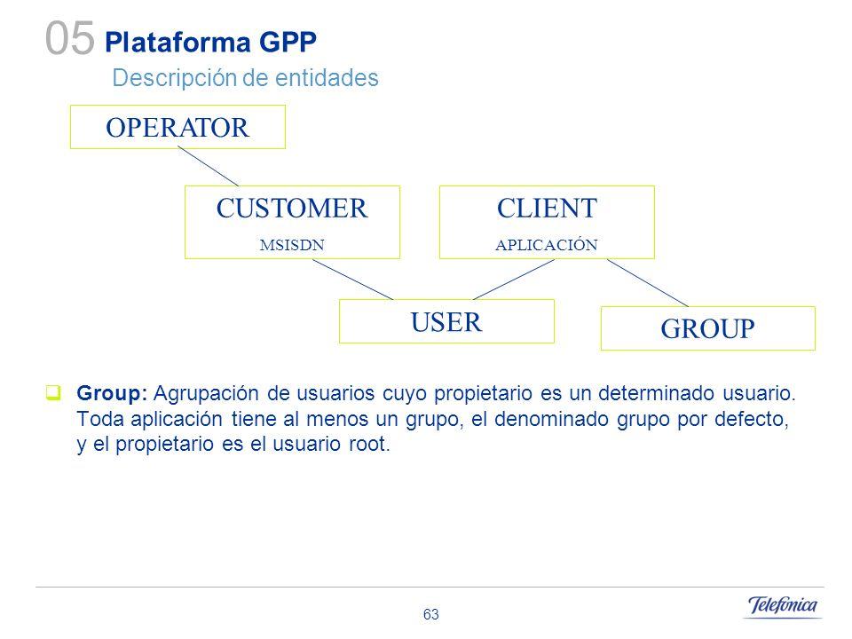 63 Plataforma GPP Descripción de entidades Group: Agrupación de usuarios cuyo propietario es un determinado usuario. Toda aplicación tiene al menos un