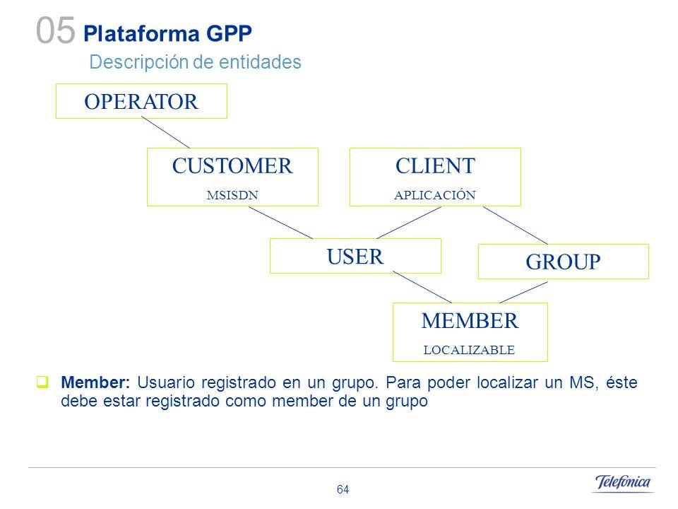 64 Plataforma GPP Descripción de entidades Member: Usuario registrado en un grupo. Para poder localizar un MS, éste debe estar registrado como member