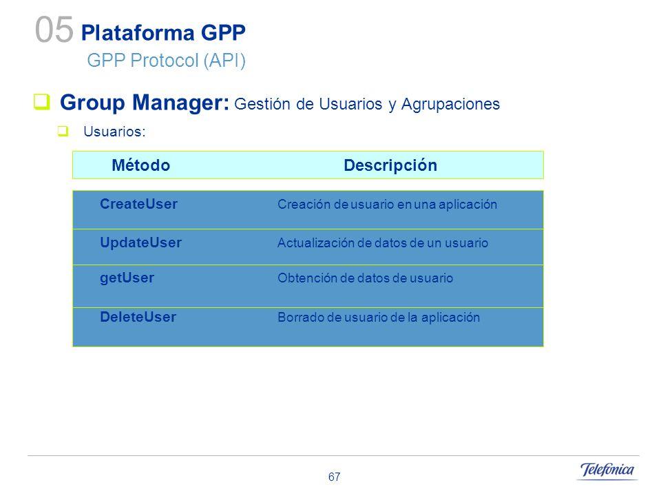 67 Plataforma GPP GPP Protocol (API) Group Manager: Gestión de Usuarios y Agrupaciones Usuarios: 05 CreateUser Creación de usuario en una aplicación U