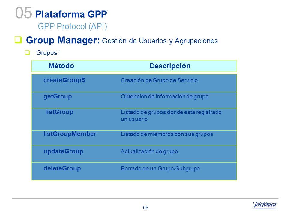 68 Plataforma GPP GPP Protocol (API) Group Manager: Gestión de Usuarios y Agrupaciones Grupos: 05 listGroupMember Listado de miembros con sus grupos u