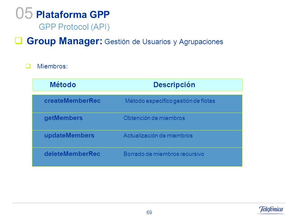 69 Plataforma GPP GPP Protocol (API) Group Manager: Gestión de Usuarios y Agrupaciones Miembros: 05 updateMembers Actualización de miembros getMembers