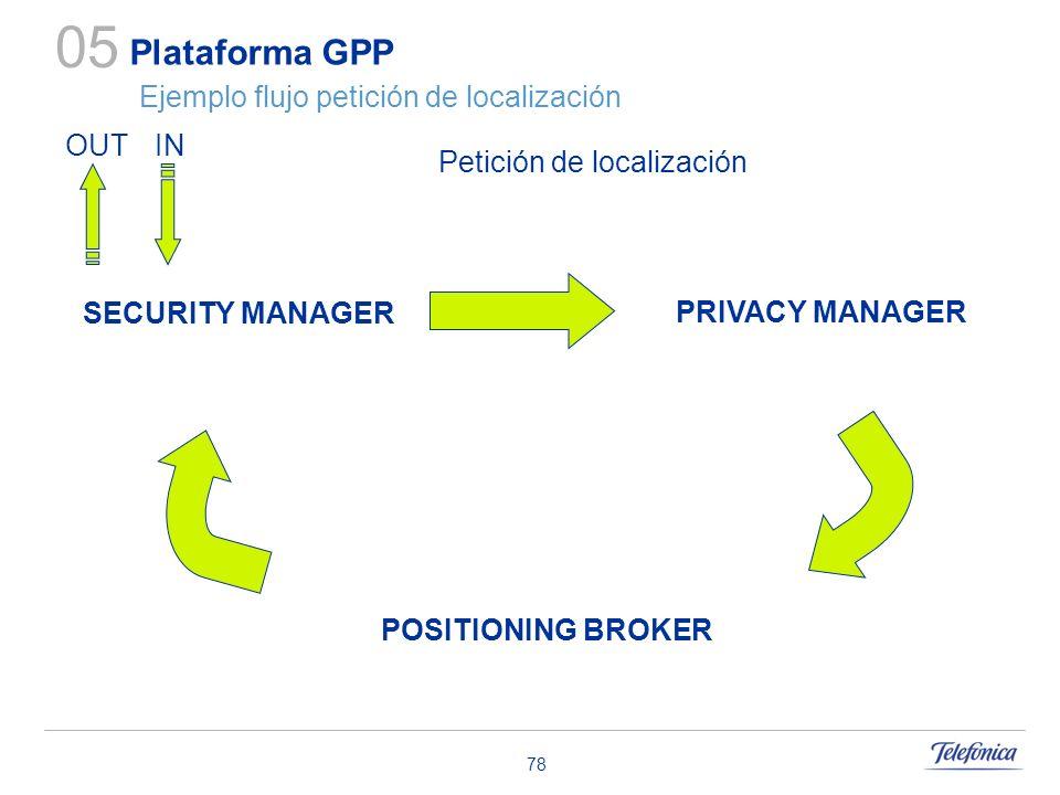 78 Plataforma GPP Ejemplo flujo petición de localización 05 Petición de localización INOUT POSITIONING BROKER PRIVACY MANAGER SECURITY MANAGER