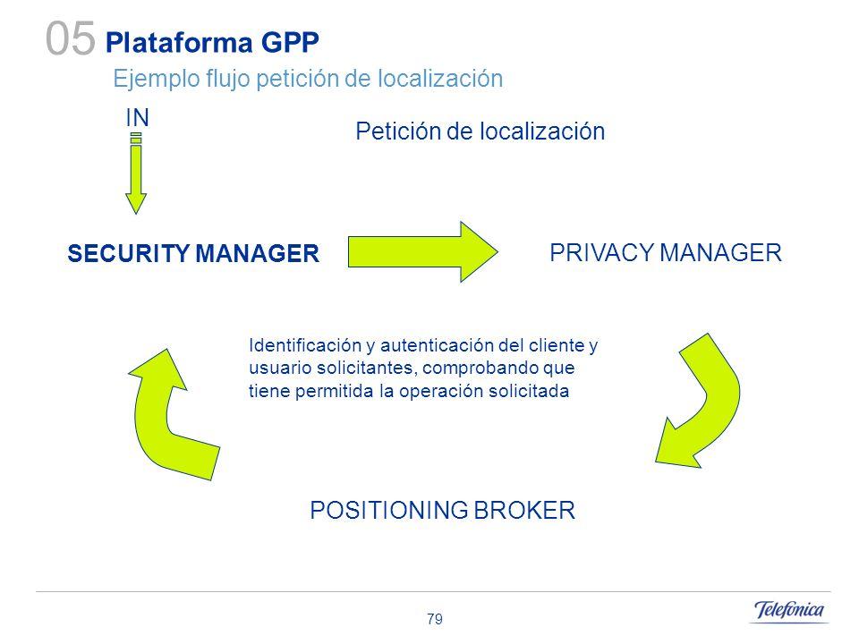 79 Plataforma GPP Ejemplo flujo petición de localización 05 Petición de localización IN POSITIONING BROKER PRIVACY MANAGER SECURITY MANAGER Identifica