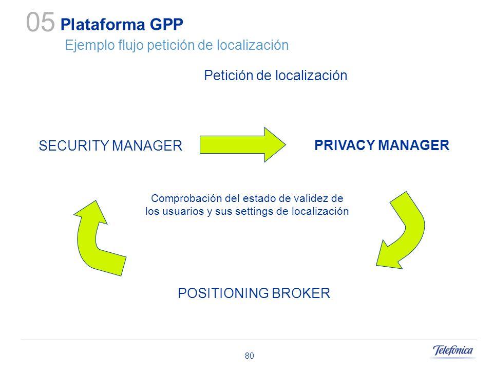 80 Plataforma GPP Ejemplo flujo petición de localización 05 Petición de localización POSITIONING BROKER PRIVACY MANAGER SECURITY MANAGER Comprobación
