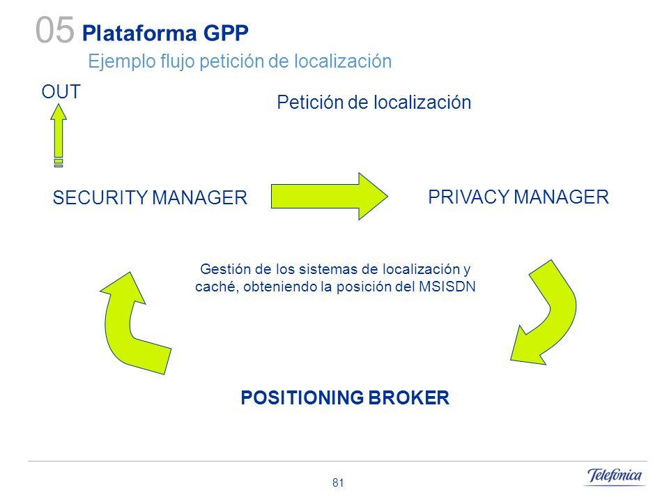 81 Plataforma GPP Ejemplo flujo petición de localización 05 Petición de localización POSITIONING BROKER PRIVACY MANAGER SECURITY MANAGER Gestión de lo