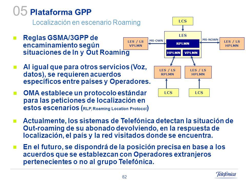 82 Plataforma GPP Localización en escenario Roaming 05 LES RPLMN HPLMNVPLMN LCS LES / LS HPLMN MS-OWN MS-NOWN LES / LS RPLMN LES / LS HPLMN LCS LES /