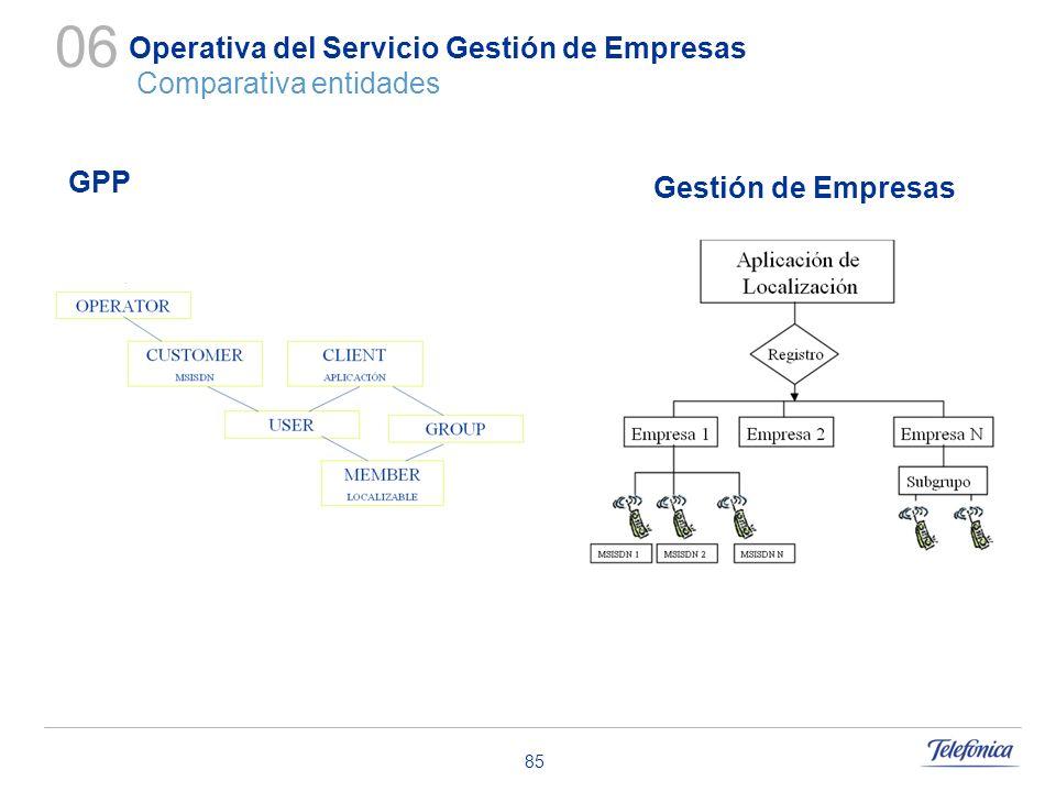 85 Operativa del Servicio Gestión de Empresas Comparativa entidades 06 GPP Gestión de Empresas