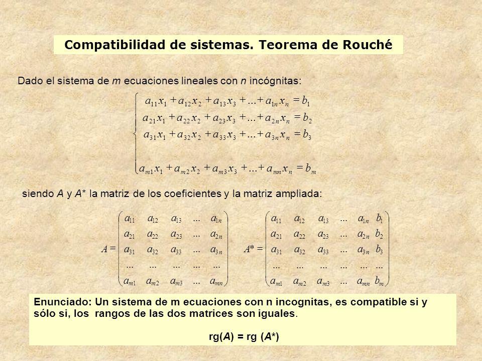 Compatibilidad de sistemas. Teorema de Rouché Enunciado: Un sistema de m ecuaciones con n incognitas, es compatible si y sólo si, los rangos de las do