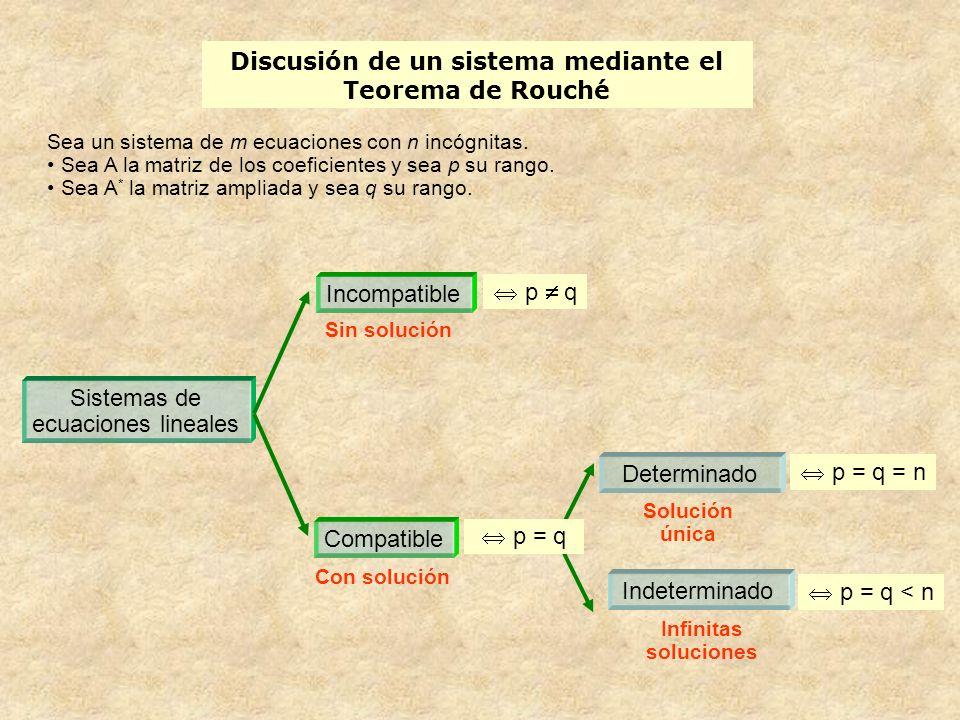 Discusión de un sistema mediante el Teorema de Rouché Sistemas de ecuaciones lineales Incompatible Compatible Sin solución Con solución Determinado In
