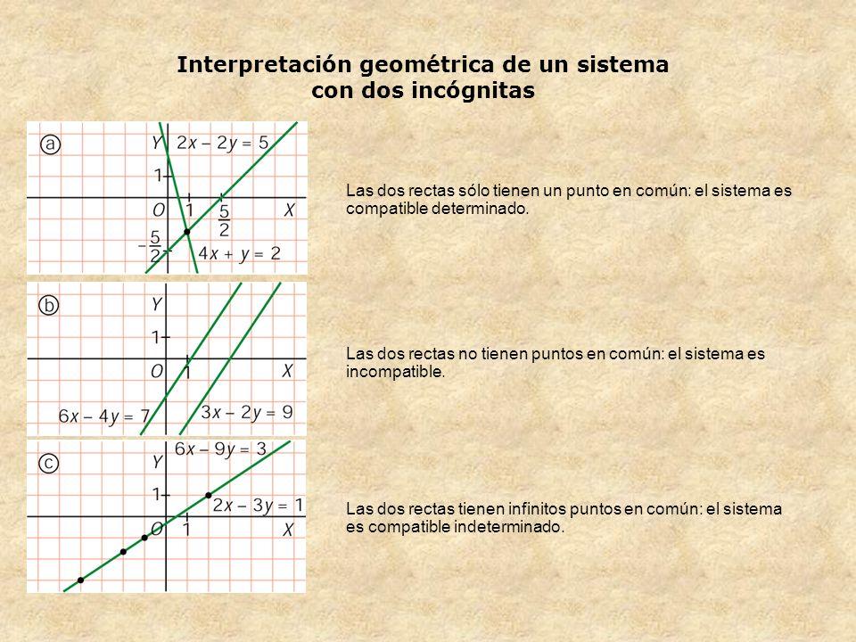 Interpretación geométrica de un sistema con dos incógnitas Las dos rectas sólo tienen un punto en común: el sistema es compatible determinado. Las dos