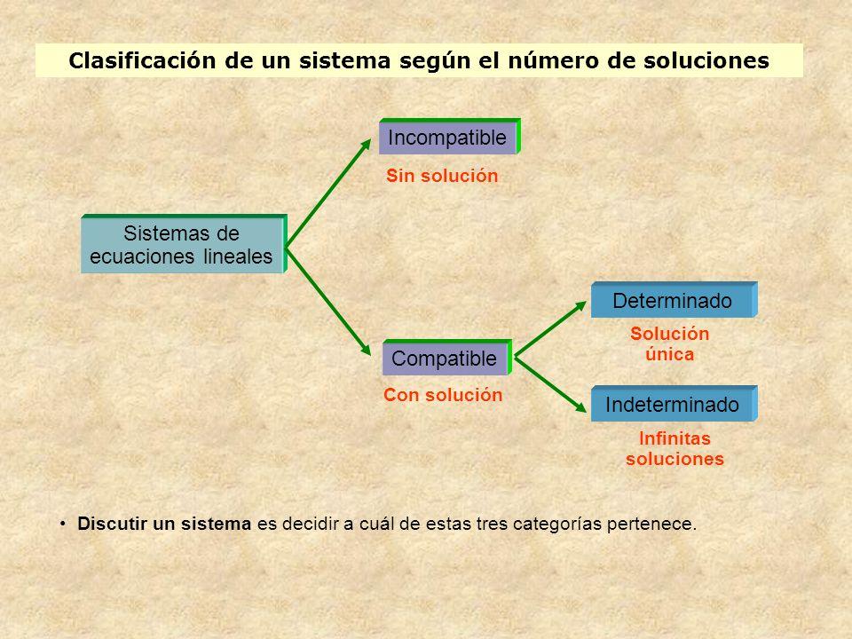 Clasificación de un sistema según el número de soluciones Sistemas de ecuaciones lineales Incompatible Compatible Sin solución Con solución Determinad