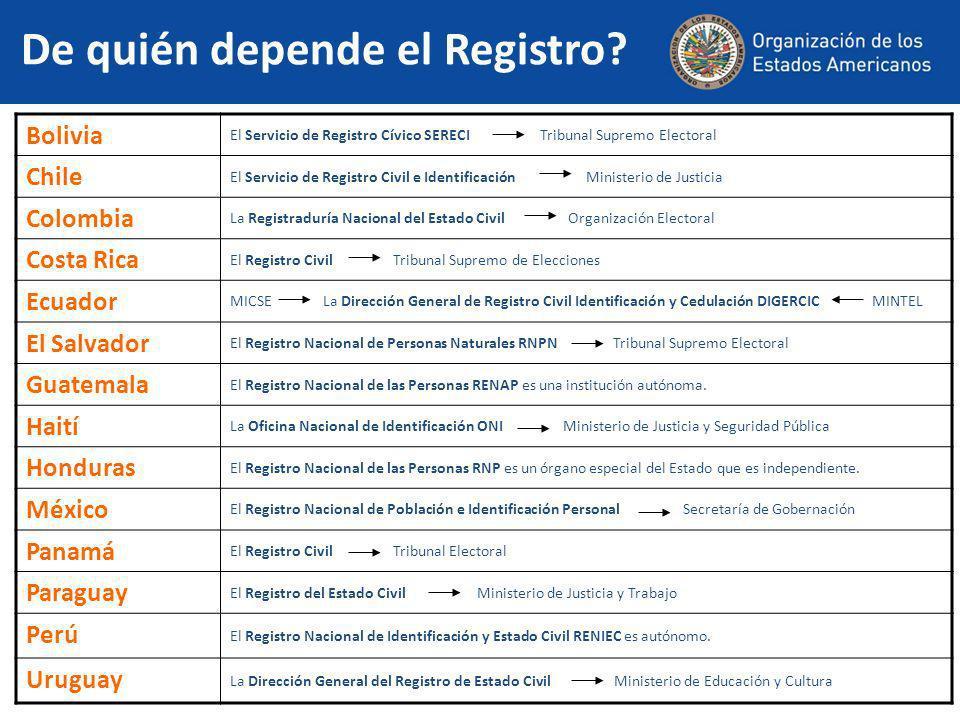 Los Registros en Cifras Oficinas Bolivia 1 a nivel nacional; 9 departamentales; 24 Regionales ; 2.159 Oficialías de Registro Civil Chile 470 a lo largo de todo Chile Colombia 1.139 oficinas de registro civil Costa Rica En la ciudad de San José 32 Oficinas Regionales Ecuador 765 oficinas en todo el país 42 ARCES (Agencias de Registro Civil en Establecimientos de Salud) El Salvador 262 oficinas de Registro del Estado Familiar Guatemala 419 oficinas, de las cuales 334 son sedes municipales y las restantes auxiliares Haití No disponible Honduras 310 oficinas + 21 oficinas de oficialía civil departamental México 5.116 oficialías Panamá 12 oficinas Regionales de registro civil, 12 de cedulación 3 conjuntas y 72 oficinas distritales.