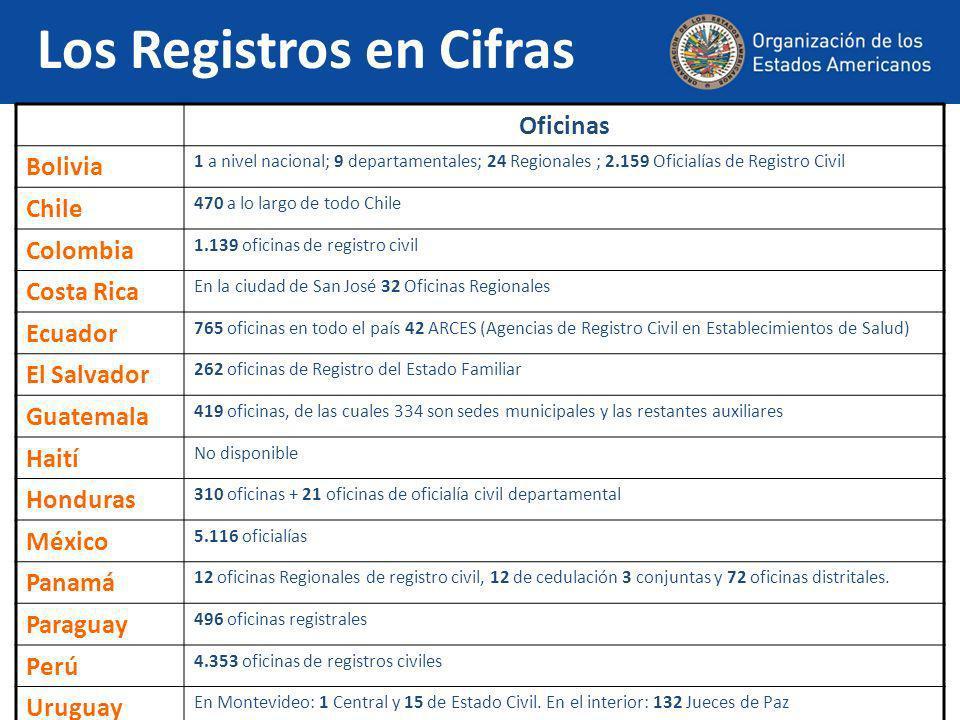 Presupuesto en DólaresIndice de Sub-registro Bolivia No disponible3 % Chile $ 81.634.638 0.6 % (en 2007) Colombia $ 194.474.6084 % Costa Rica $ 53.722.8500.001% Ecuador $ 53.045.40010.2 % El Salvador No disponible11.7 % Guatemala $ 86.625.000No disponible Haití No disponible25 % (menores de 11 años) Honduras $16.956.346,71Entre el 5 % y el 7 % México $ 72.226.2206.6 % Panamá $ 55.401.5005.9 % (en 2009) Paraguay $ 5.375.00010 % Perú $ 38.699.7000.7 % Uruguay $ 600.0001 % Los Registros en Cifras