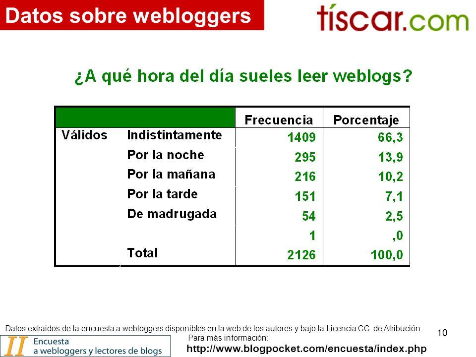 10 http://www.blogpocket.com/encuesta/index.php Datos sobre webloggers Datos extraidos de la encuesta a webloggers disponibles en la web de los autores y bajo la Licencia CC de Atribución.